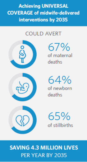 Statistics from midwifery study